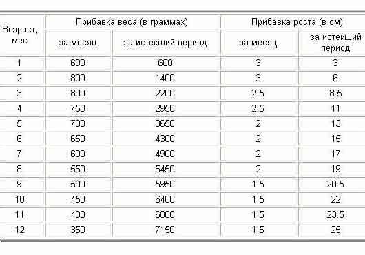 таблица роста и веса детей до года