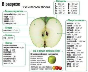 Fruktovy`e deserty` v meniu rebyonka v 4 mesiatca