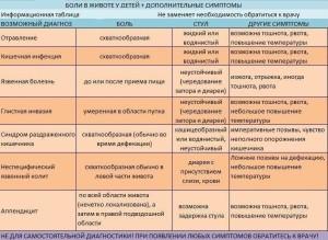 kogda_bolit_zhivot