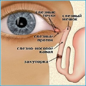 Гноится глазик у новорожденного