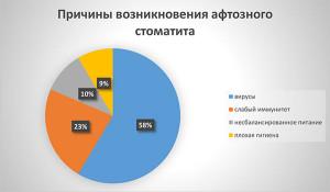 diagramma-stomatit_aftozny`i`